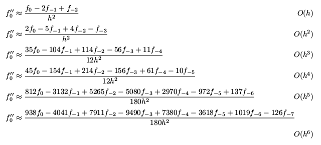 Backward difference approximations to the second derivative